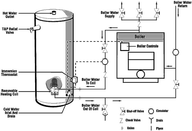 indirect fired water heaters - installation