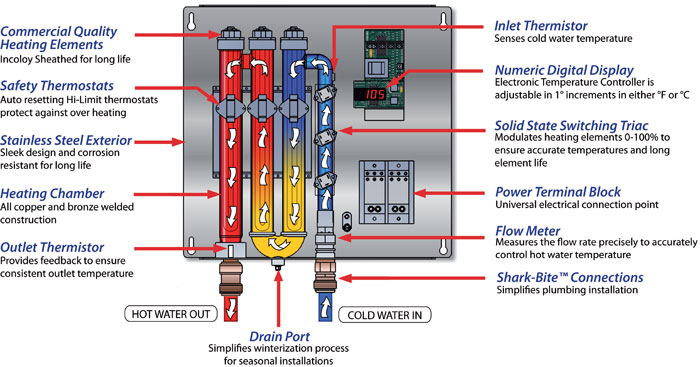 Tankless hot water heaters are not as simple and straight forward in thier operation as you might think. What you need to know before you buy a whole house or point