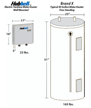 Why Go Tankless? with Hubbell Tankless - Buy Tankless Water Heaters